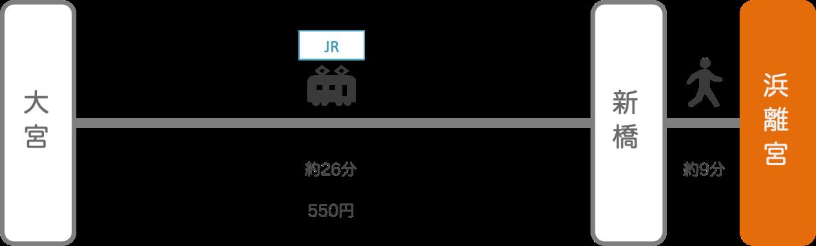 浜離宮_大宮(埼玉)_電車