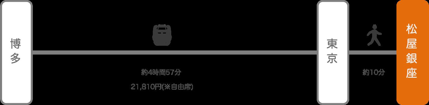 松屋銀座_博多(福岡)_新幹線