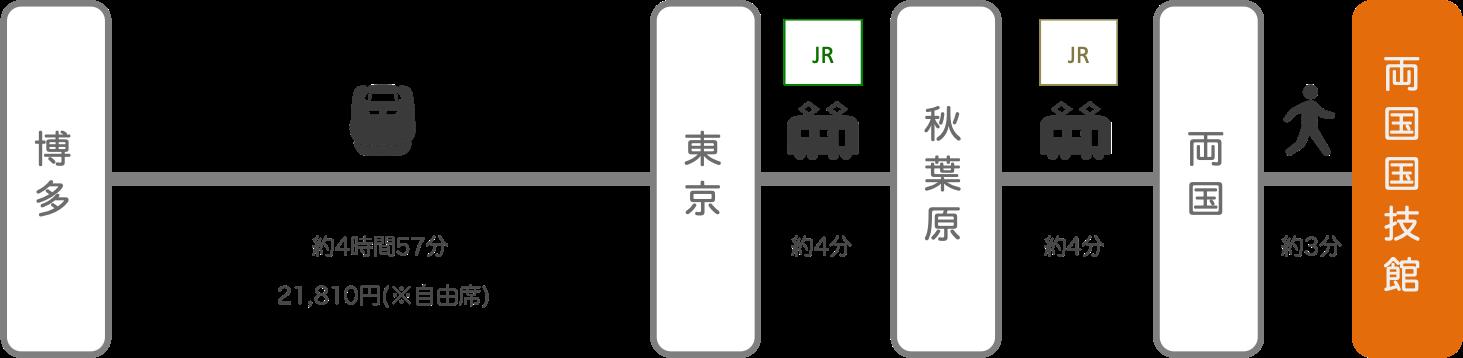 両国国技館_博多(福岡)_新幹線