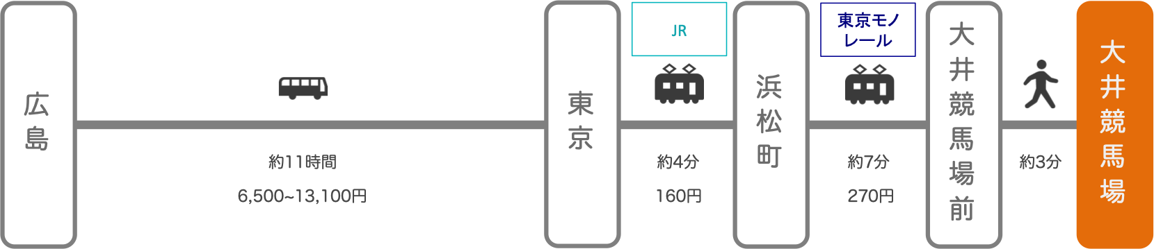 大井競馬場_広島_高速バス