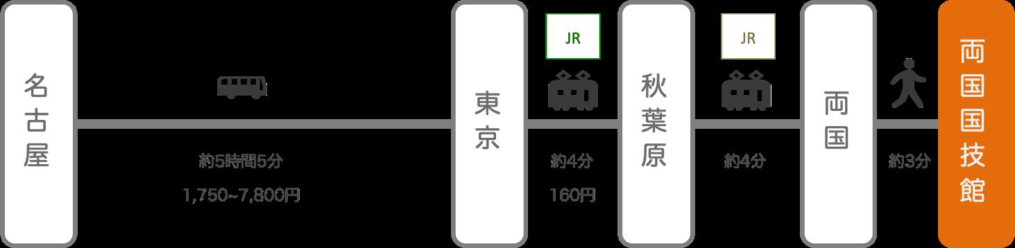 両国国技館_名古屋(愛知)_高速バス