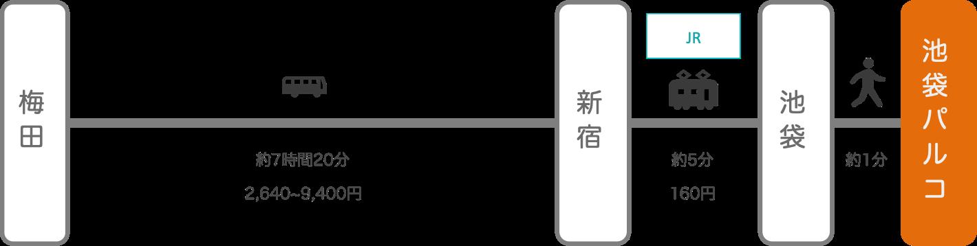 池袋パルコ_大阪_高速バス