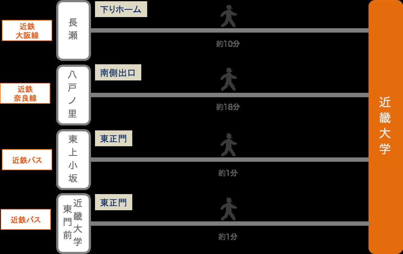 近畿大学_最寄り駅