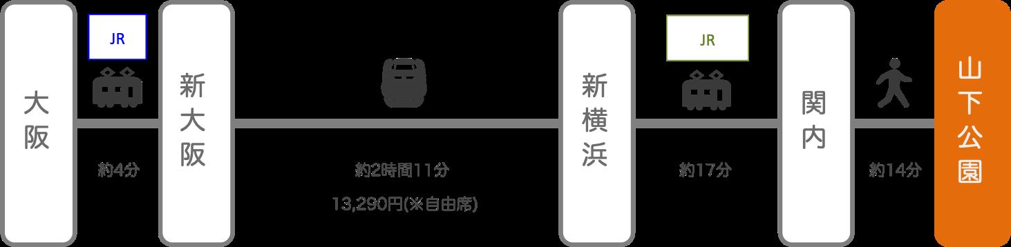 山下公園_大阪_新幹線