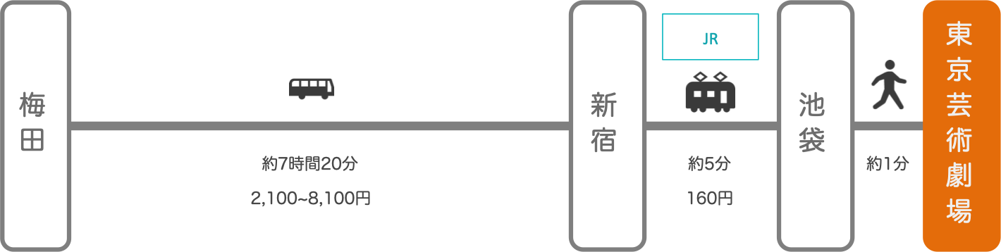 東京芸術劇場_大阪_高速バス