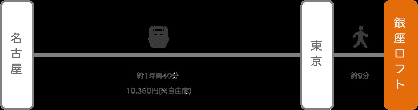 銀座ロフト_名古屋(愛知)_新幹線