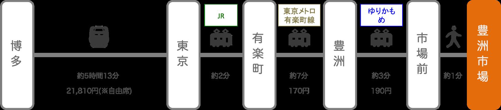 豊洲市場_博多(福岡)_新幹線