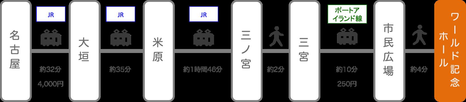 神戸ワールド記念ホール_名古屋(愛知)_電車