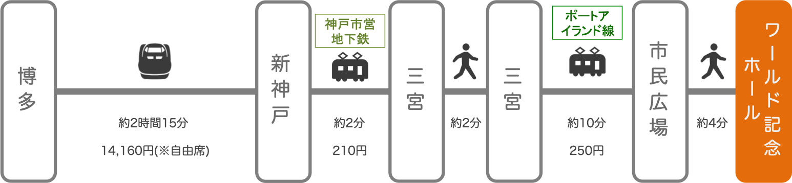 神戸ワールド記念ホール_博多(福岡)_新幹線