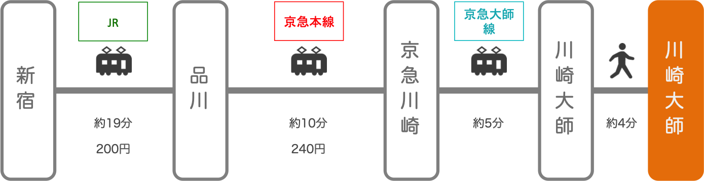 川崎大師_新宿(東京)_電車