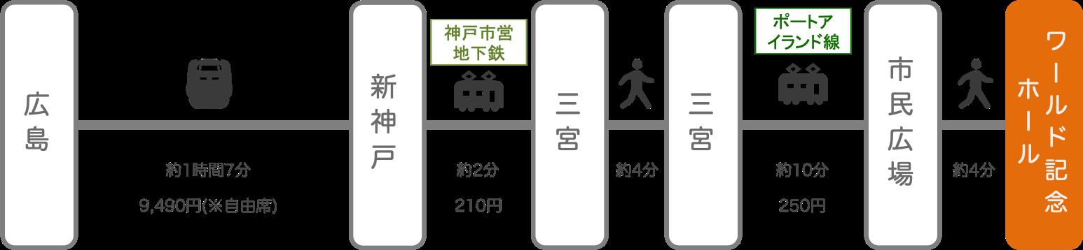 神戸ワールド記念ホール_広島_新幹線