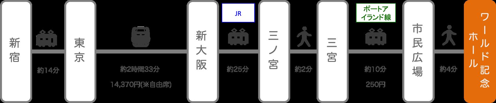 神戸ワールド記念ホール_新宿(東京)_新幹線