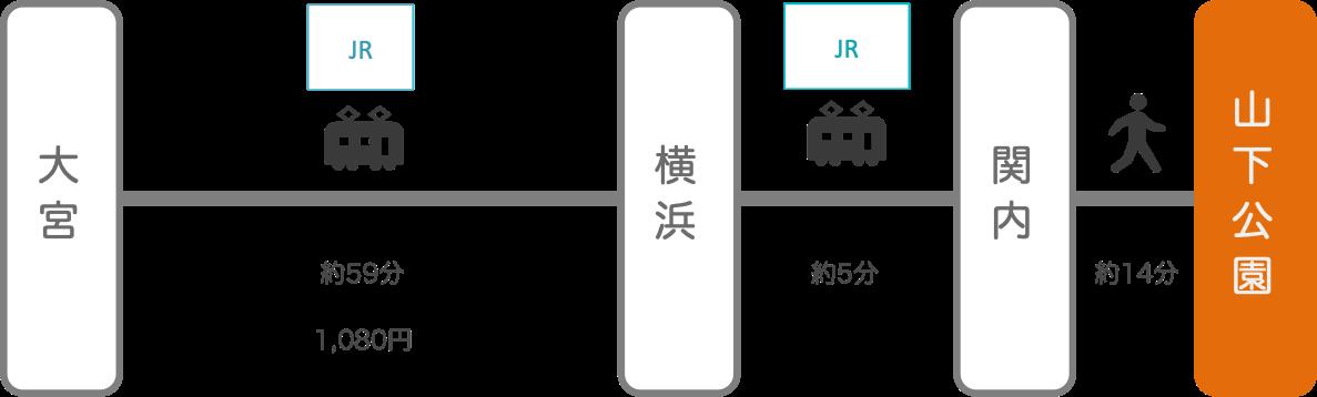 山下公園_大宮(埼玉)_電車