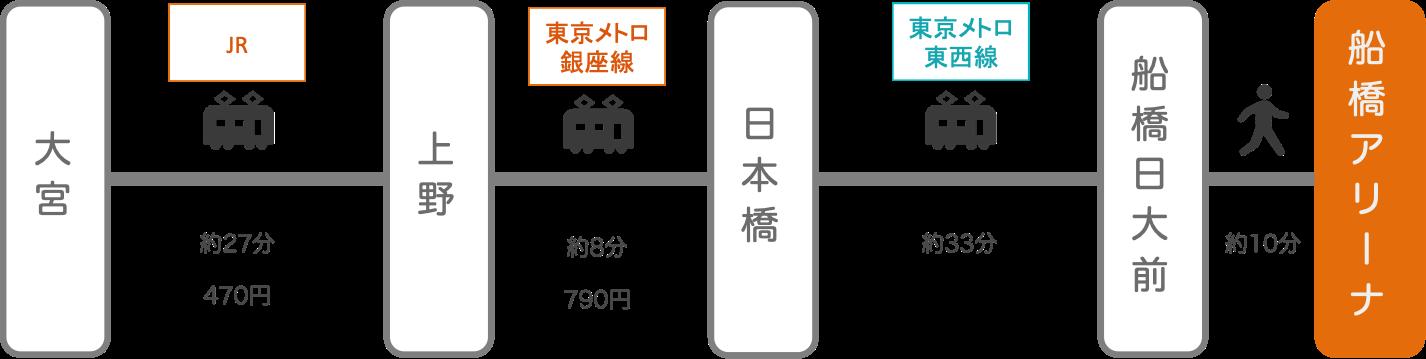 船橋アリーナ_大宮(埼玉)_電車