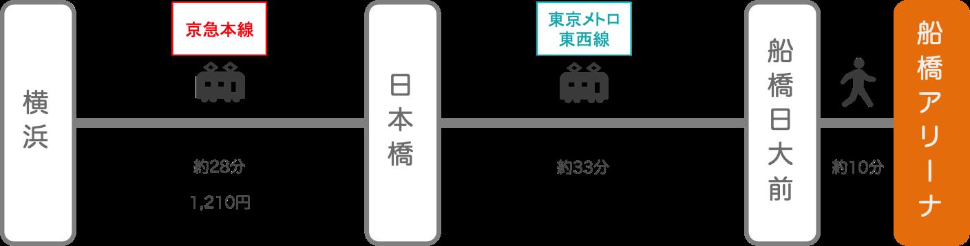 船橋アリーナ_横浜(神奈川)_電車