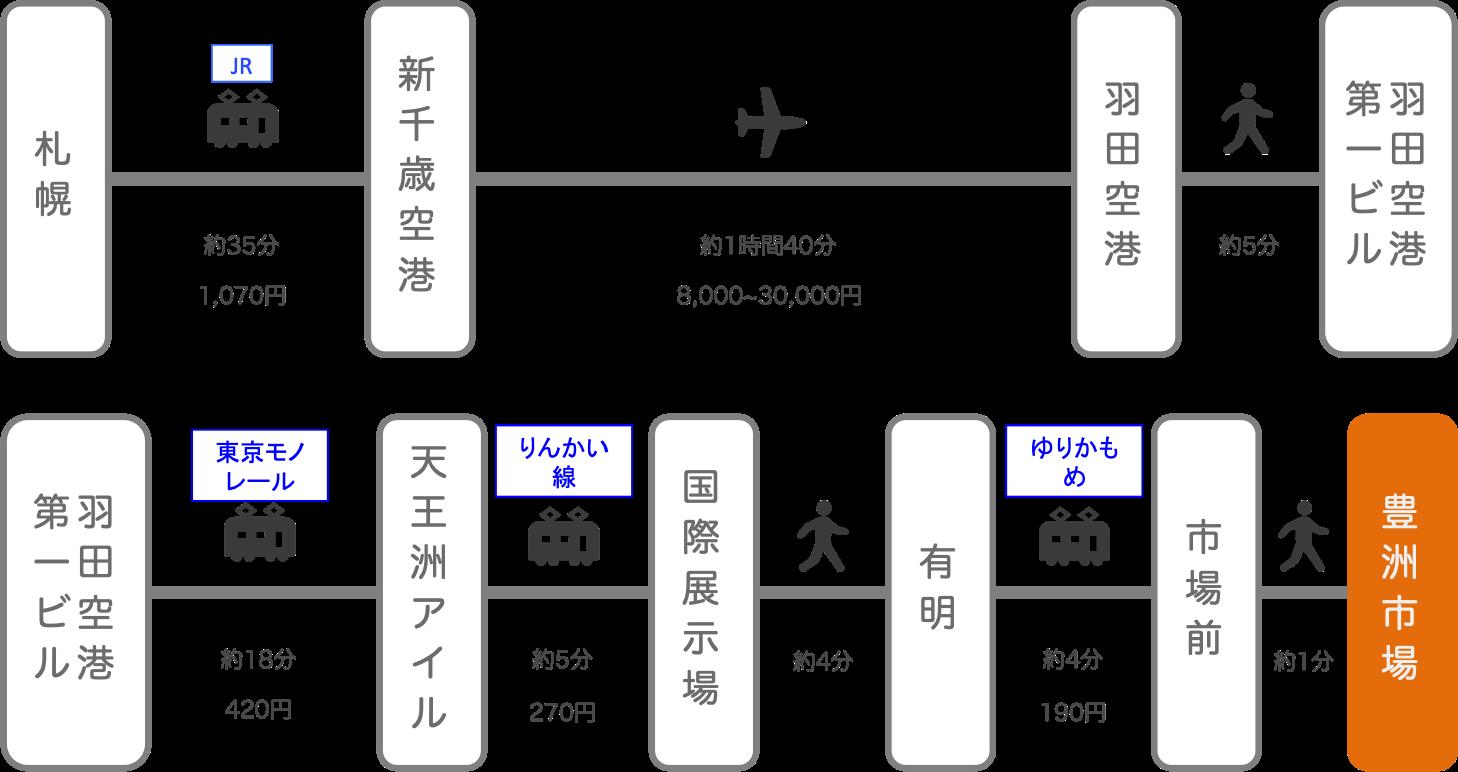 豊洲市場_札幌(北海道)_飛行機