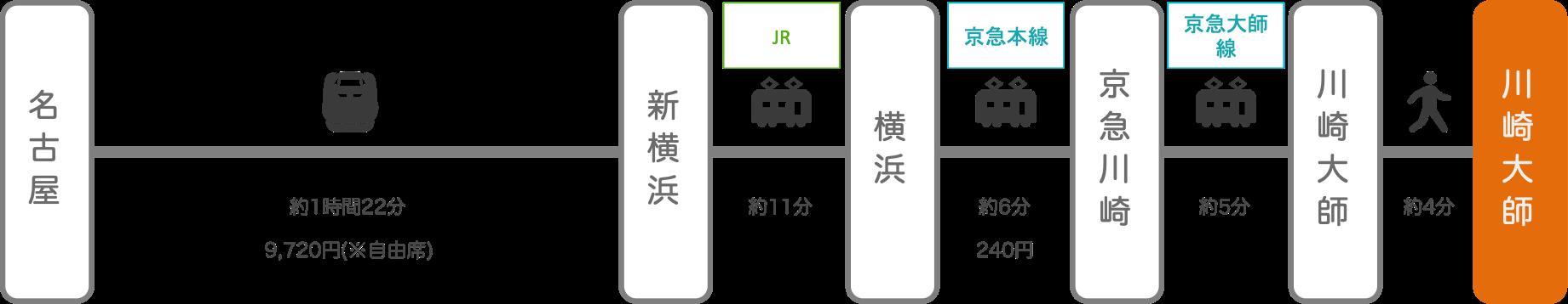 川崎大師_名古屋(愛知)_新幹線