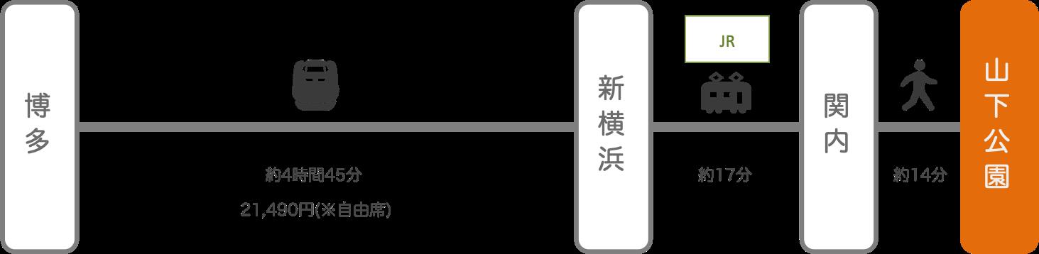 山下公園_博多(福岡)_新幹線
