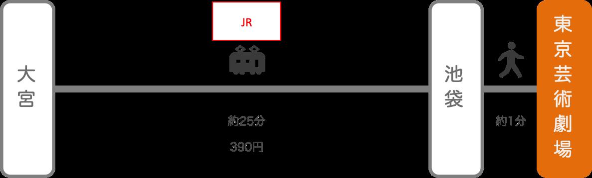 東京芸術劇場_大宮(埼玉)_電車