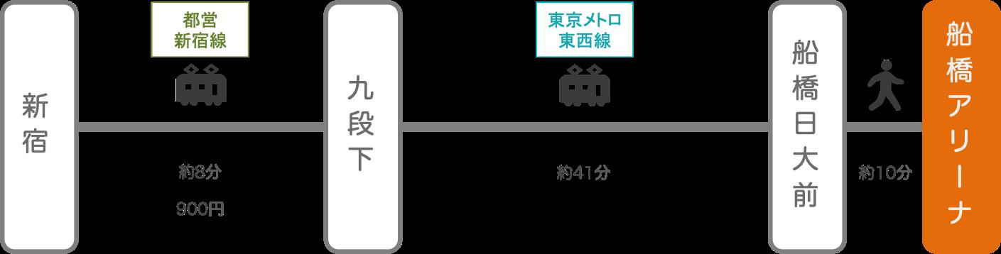船橋アリーナ_新宿(東京)_電車