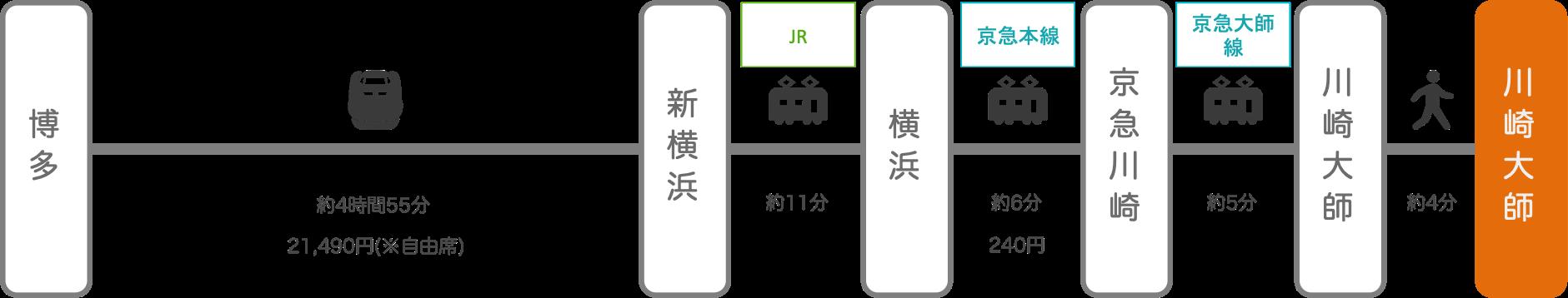 川崎大師_博多(福岡)_新幹線