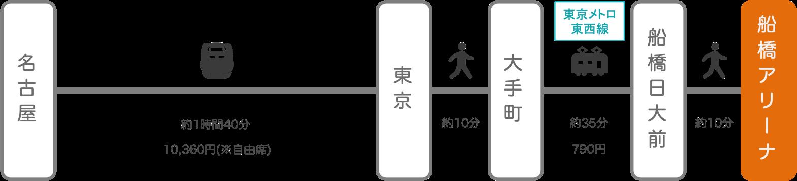 船橋アリーナ_名古屋(愛知)_新幹線