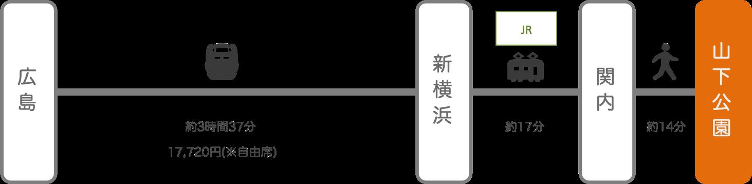 山下公園_広島_新幹線