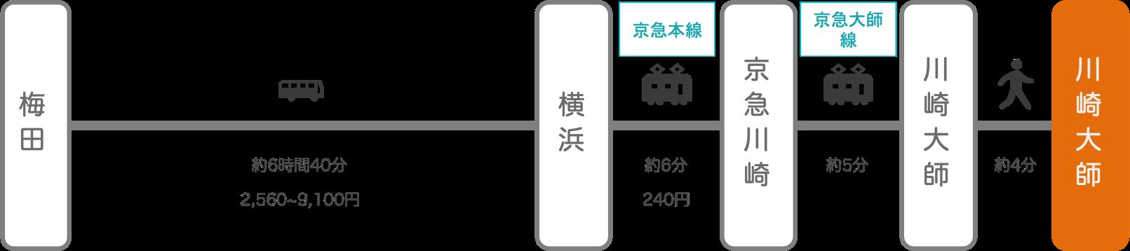 川崎大師_大阪_高速バス