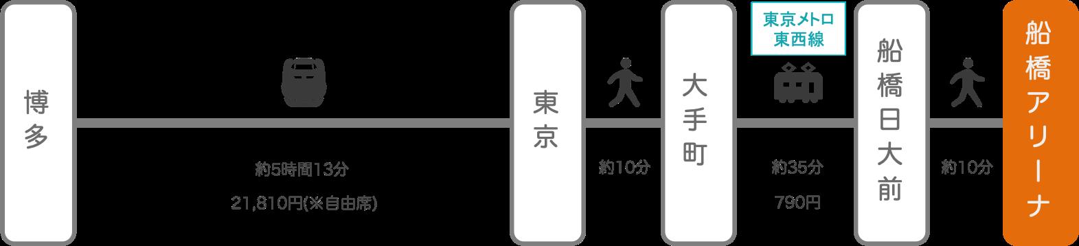 船橋アリーナ_博多(福岡)_新幹線