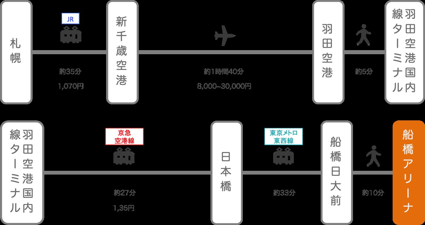船橋アリーナ_北海道_飛行機