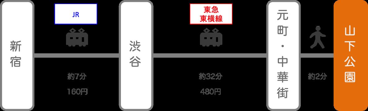 山下公園_新宿(東京)_電車