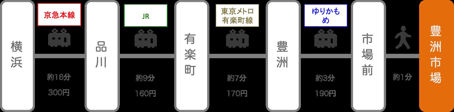豊洲市場_横浜(神奈川)_電車