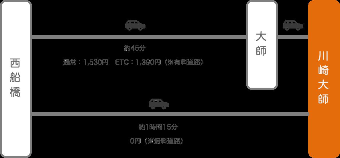 川崎大師_西船橋(千葉)_車