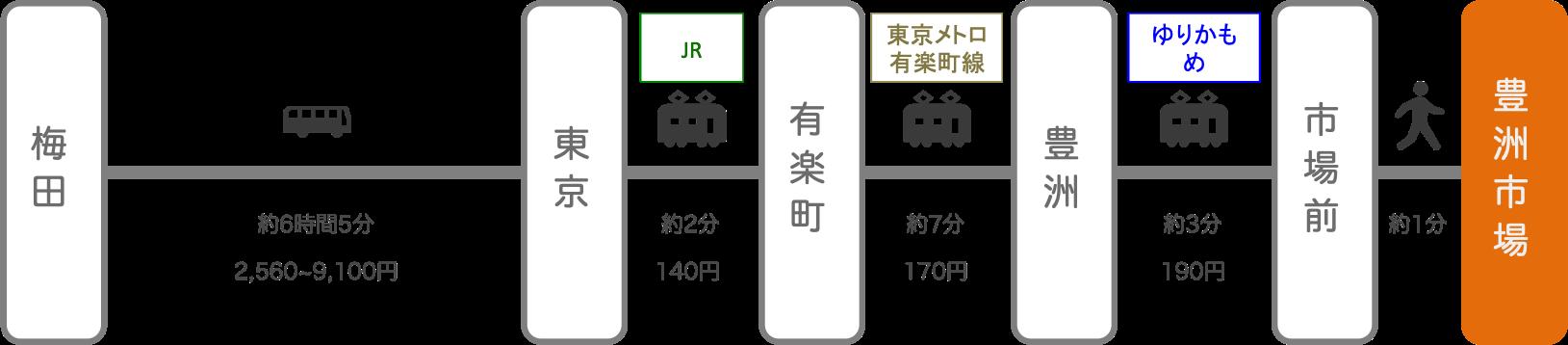 豊洲市場_大阪_高速バス