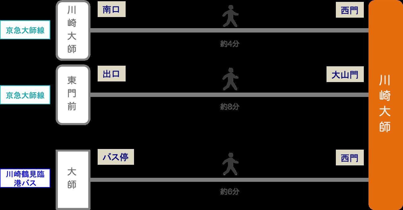 川崎大師_最寄り駅