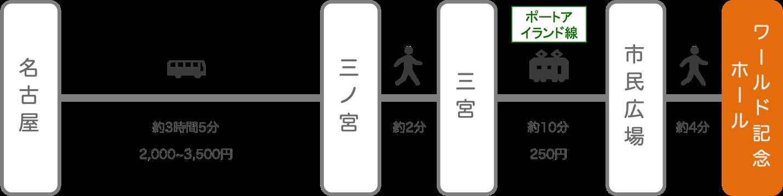 神戸ワールド記念ホール_名古屋(愛知)_高速バス