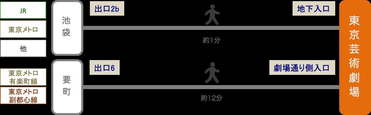 東京芸術劇場_最寄り駅
