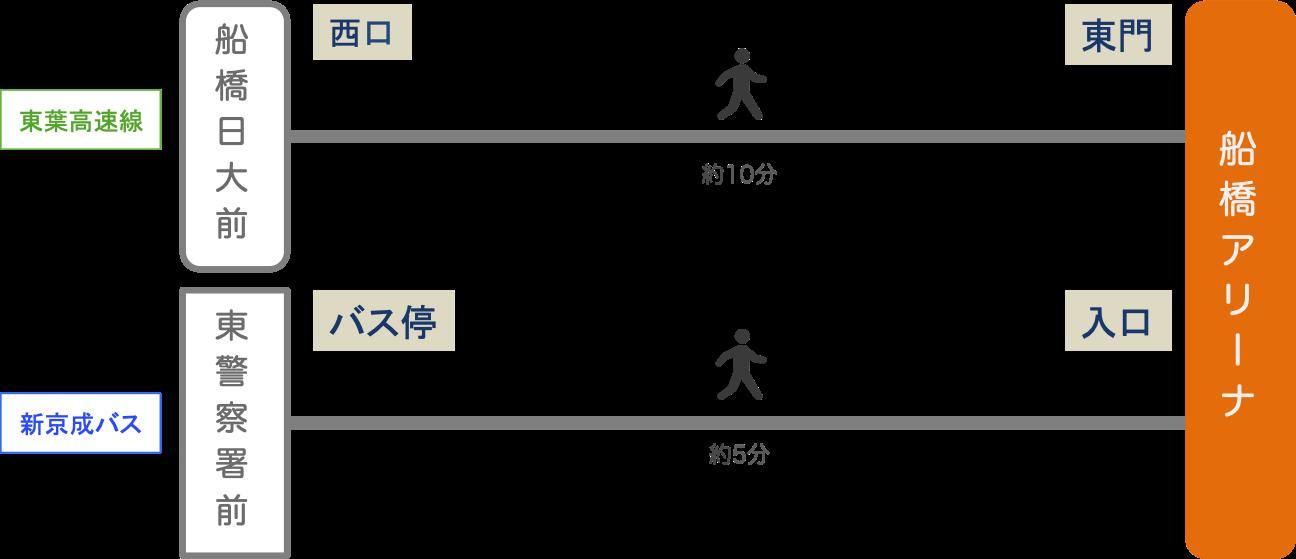 船橋アリーナ_最寄り駅