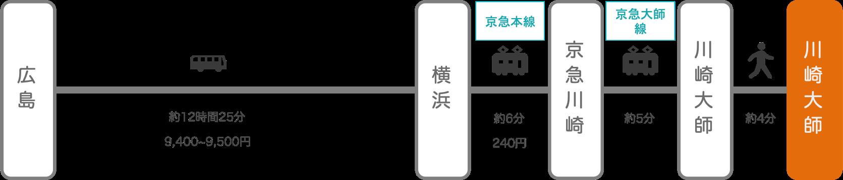 川崎大師_広島_高速バス