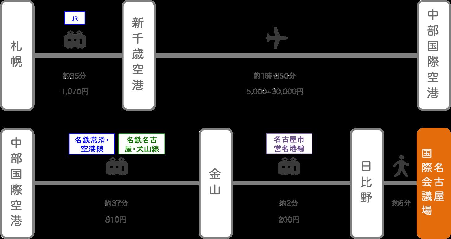 名古屋国際会議場_札幌(北海道)_飛行機