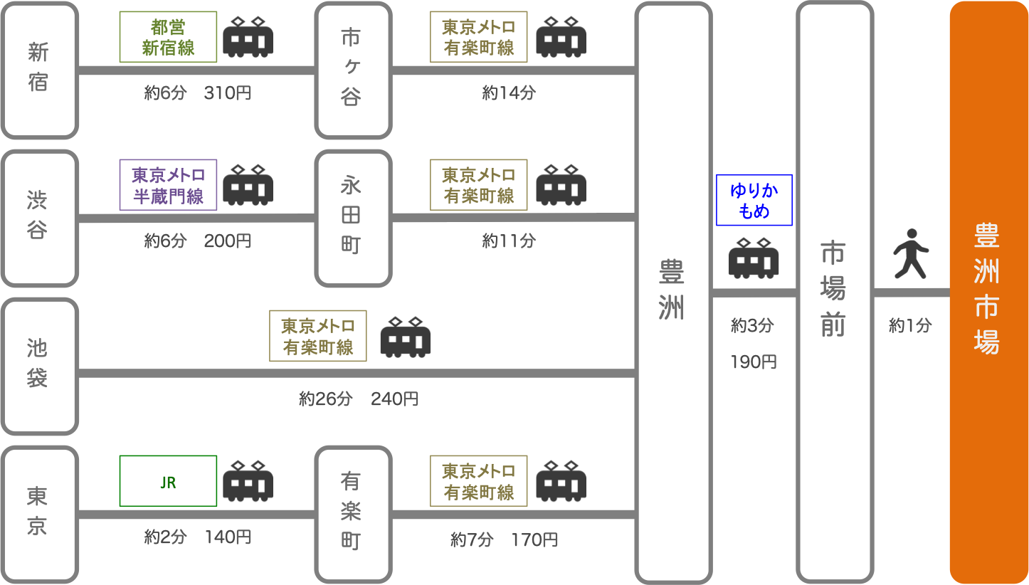豊洲市場_東京都_電車