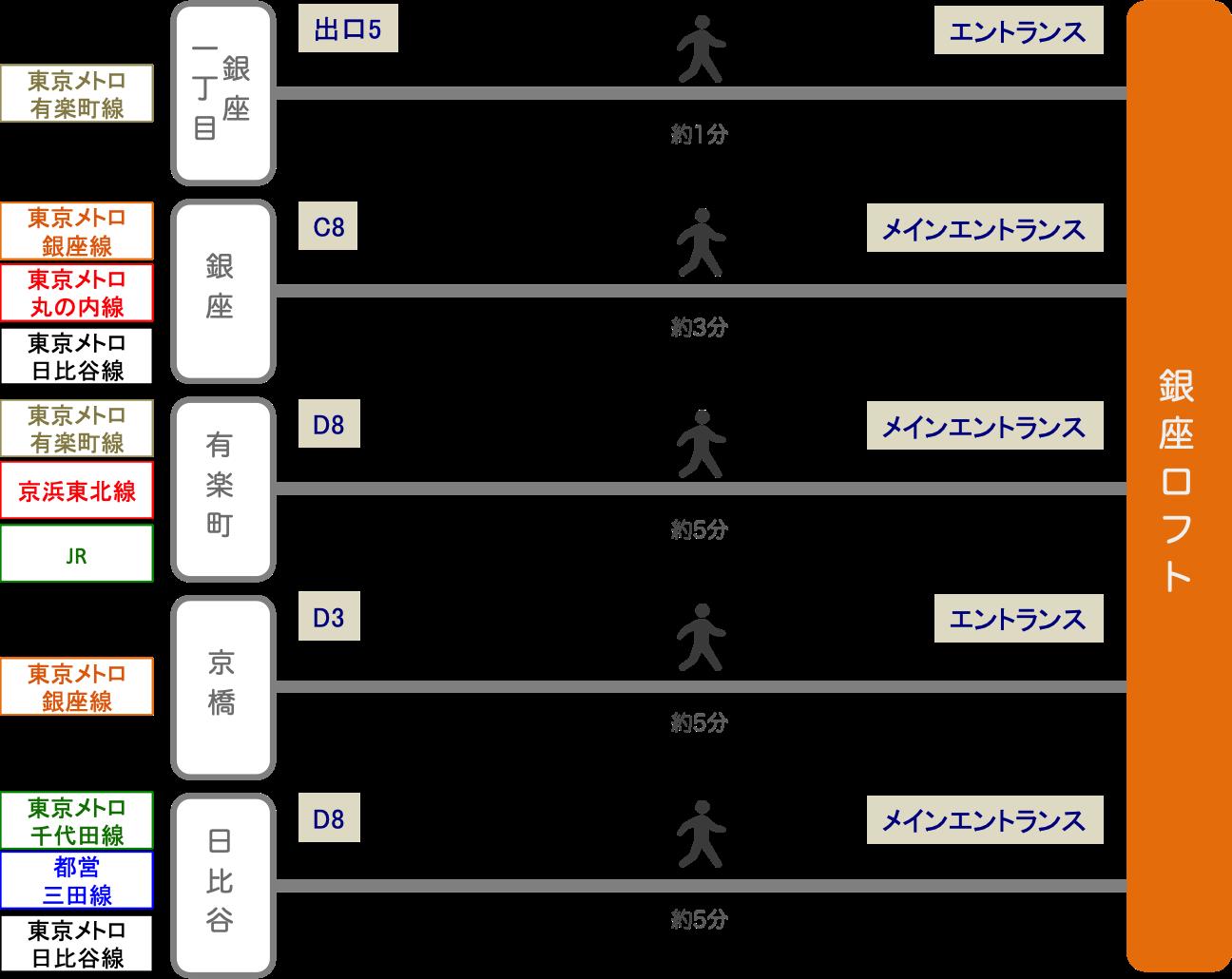 銀座ロフト_最寄り駅