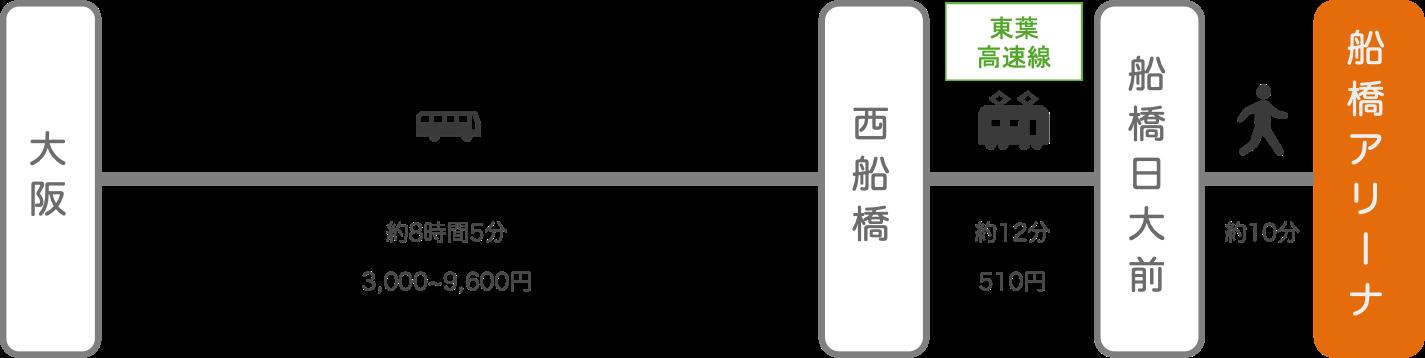 船橋アリーナ_大阪_高速バス