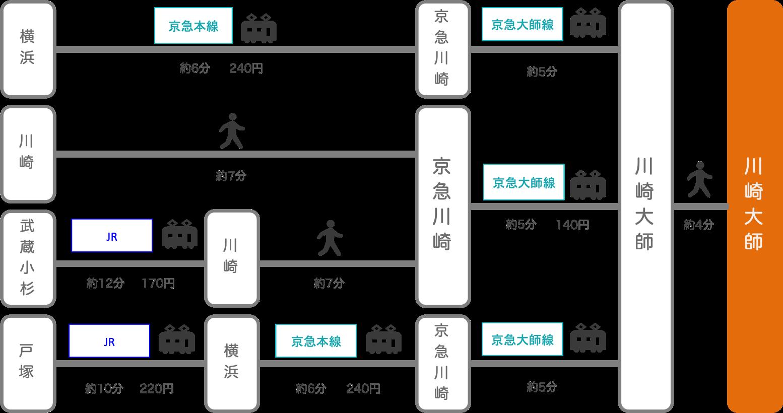 川崎大師_神奈川県_電車