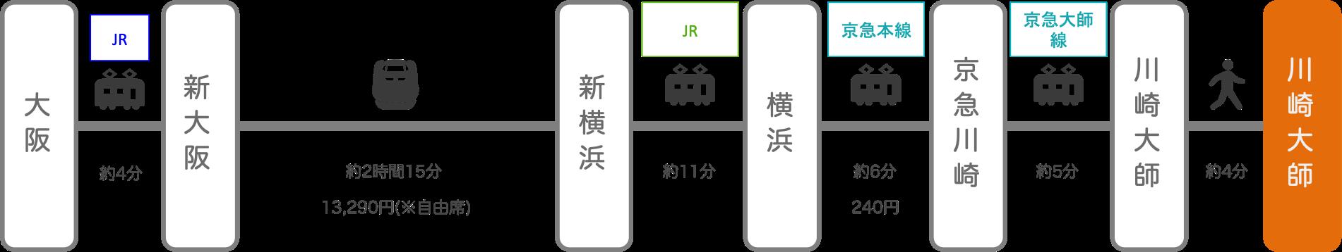川崎大師_大阪_新幹線