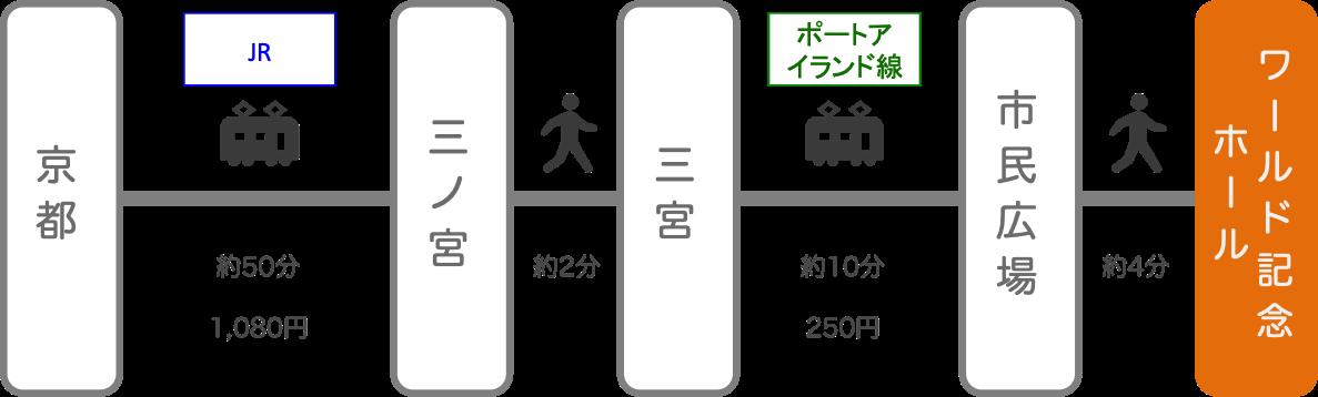 神戸ワールド記念ホール_京都_電車