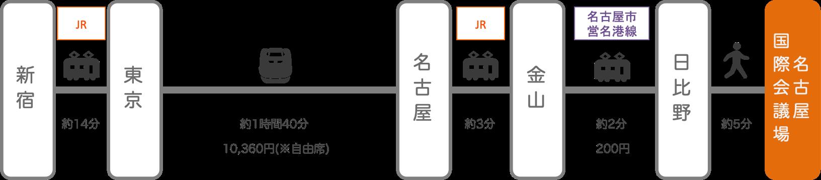 名古屋国際会議場_新宿(東京)_新幹線
