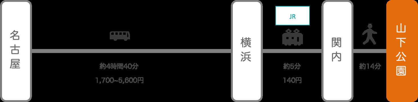 山下公園_名古屋(愛知)_高速バス