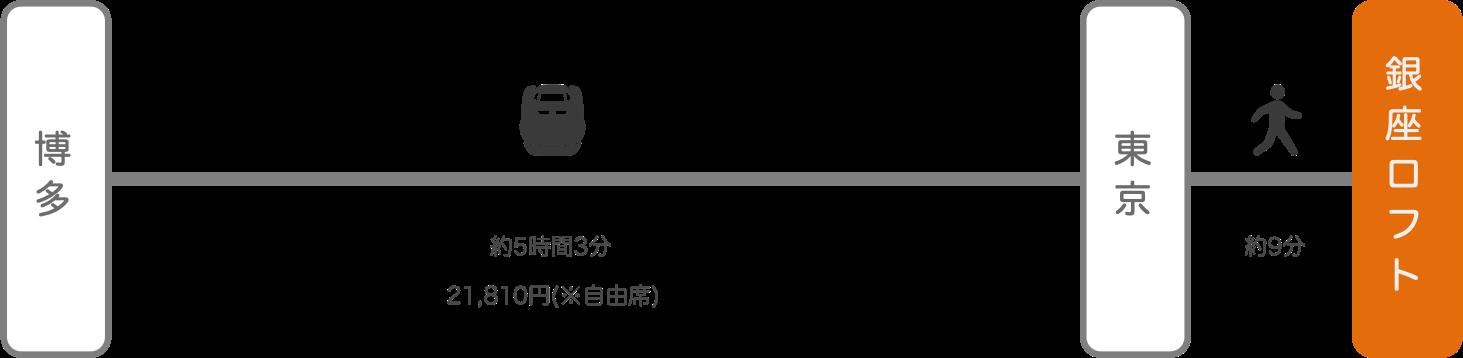 銀座ロフト_博多(福岡)_新幹線