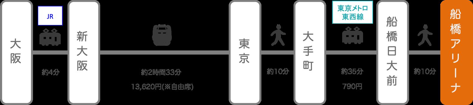 船橋アリーナ_大阪_新幹線